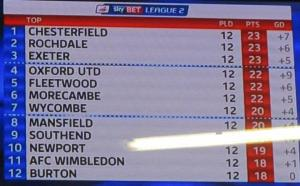 Chesterfield are still top of the league!