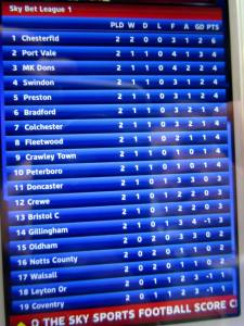 Half time and we're top of the league!